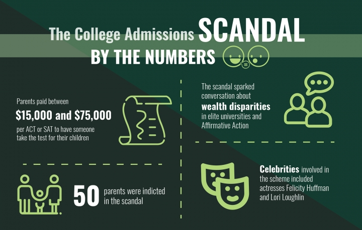 SRHS Students Feel Effects of College Admissions Bribery Scandal