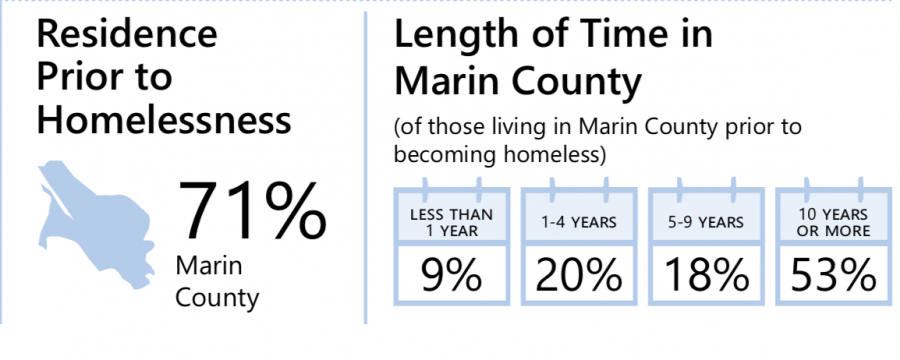 The Importance of Caring for Marin's Homeless Population
